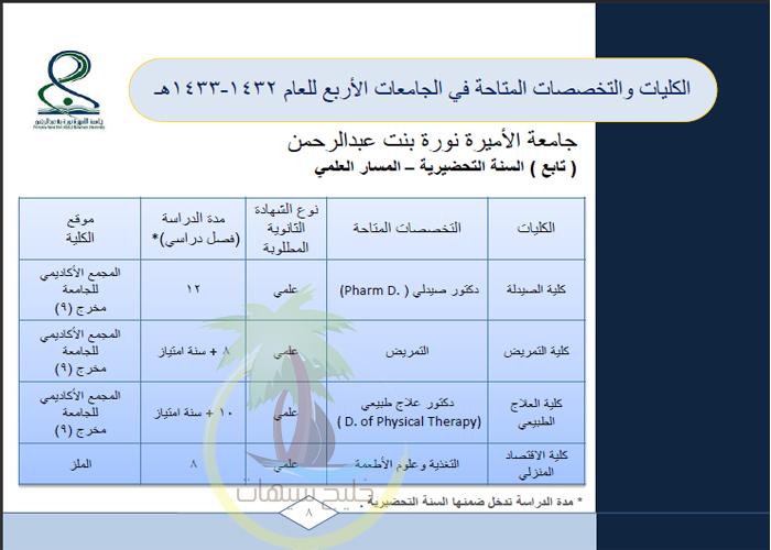 دليل القبول للجامعات للعام الجامعي 1432/1433هـ (427).jpg