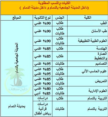 مواعيد القبول جامعه الدمام للـعام الجـامعي 1432/1433 (452).jpg
