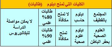 مواعيد القبول جامعه الدمام للـعام الجـامعي 1432/1433 (453).jpg