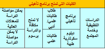 مواعيد القبول جامعه الدمام للـعام الجـامعي 1432/1433 (454).jpg
